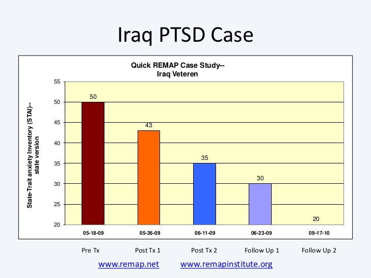 ptsd case study iraq Iraq and afghanistan wars: this is not the case with oef/oif we provide a bibliography of studies on ptsd among oef/oif veterans and observa.