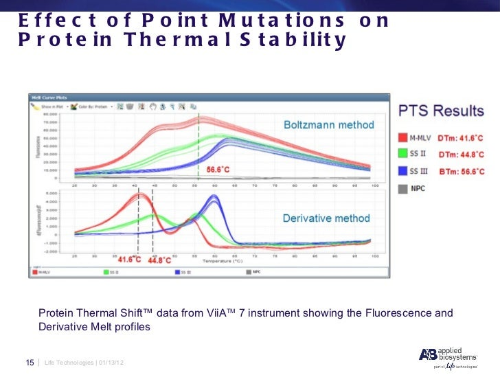 Thermal Shift Assays (TSA)