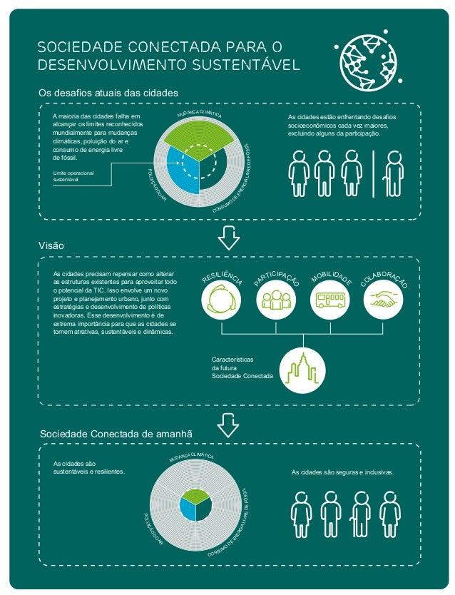 Sociedade Conectada de amanhã Visão Os desafios atuais das cidades As cidades são seguras e inclusivas. Sociedade Conectad...