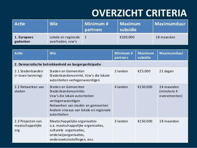 OVERZICHT  CRITERIA      29/03/16   Ac@e   Wie   Minimum  #   partners   Maximum   subsidie   Maximu...