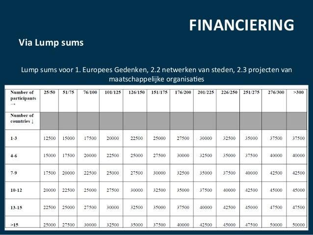 FINANCIERING   Via  Lump  sums        Lump  sums  voor  1.  Europees  Gedenken,  2.2  netwerken...