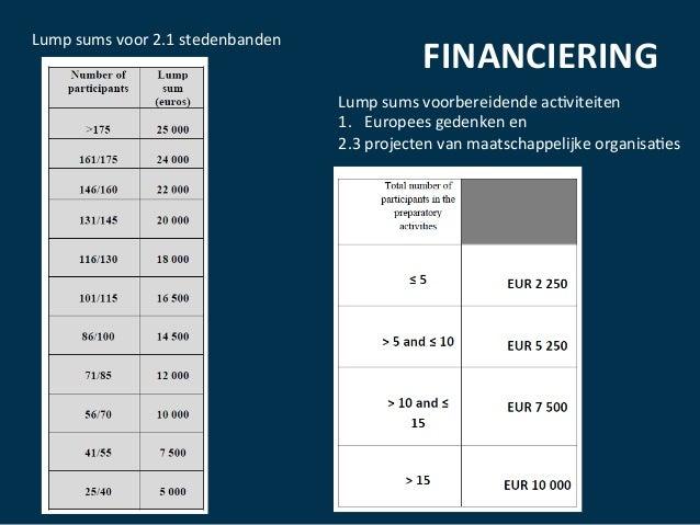 FINANCIERING   29/03/16   Lump  sums  voor  2.1  stedenbanden   Lump  sums  voorbereidende  ac:viteite...