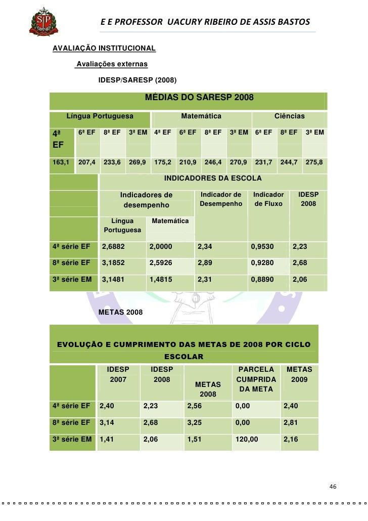E E PROFESSOR UACURY RIBEIRO DE ASSIS BASTOS  AVALIAÇÃO INSTITUCIONAL          Avaliações externas                  IDESP/...
