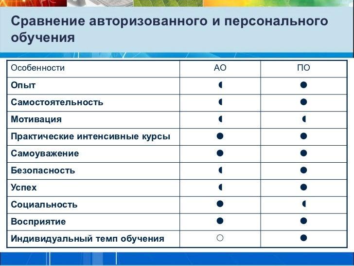 Сравнение авторизованного и персональногообученияОсобенности                      АО   ПООпыт                             ...