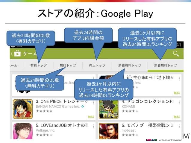 ストアの紹介:Google Play 過去24時間のDL数 (有料カテゴリ) 過去24時間のDL数 (無料カテゴリ) 過去24時間の アプリ内課金額 過去1ヶ月以内に リリースした有料アプリの 過去24時間DLランキング 過去1ヶ月以内に リリ...