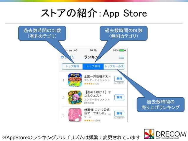 ストアの紹介:App Store 過去数時間のDL数 (有料カテゴリ) 過去数時間のDL数 (無料カテゴリ) 過去数時間の 売り上げランキング ※AppStoreのランキングアルゴリズムは頻繁に変更されています