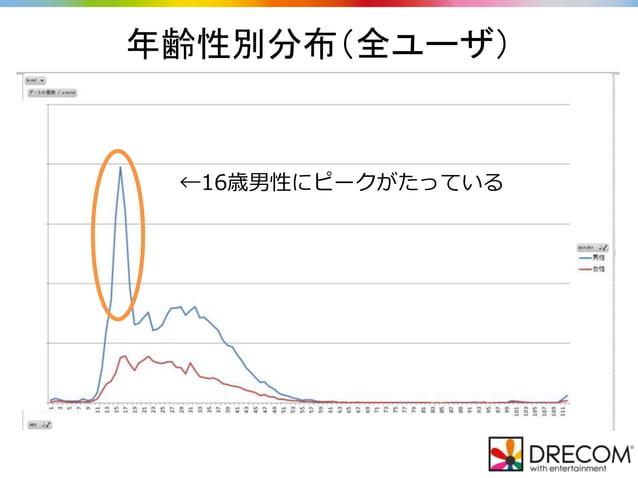 年齢性別分布(全ユーザ) ←16歳男性にピークがたっている