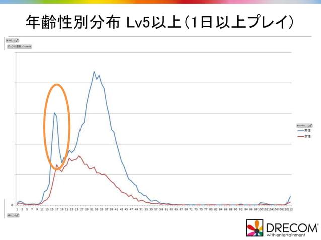 年齢性別分布 Lv5以上(1日以上プレイ)