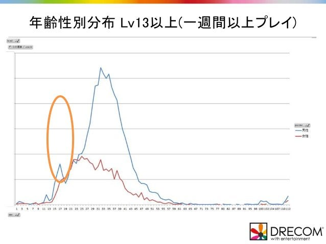 年齢性別分布 Lv13以上(一週間以上プレイ)