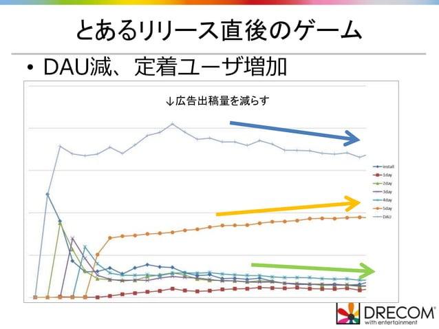 とあるリリース直後のゲーム • DAU減、定着ユーザ増加 ↓広告出稿量を減らす