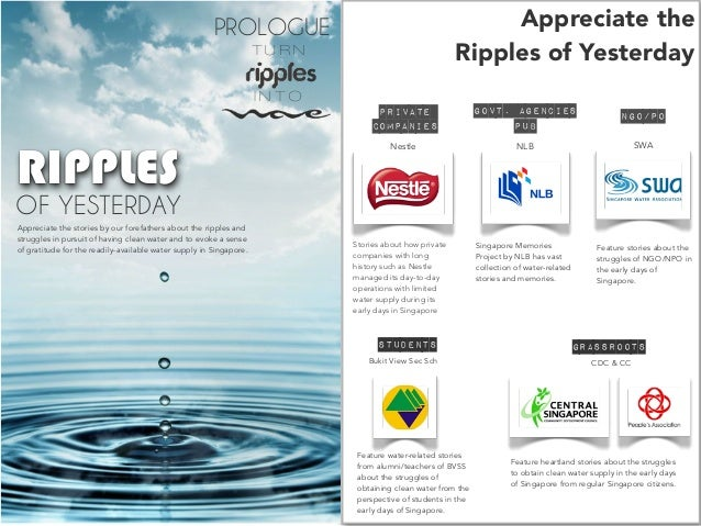 presentation slides template - singapore world water day, Presentation templates
