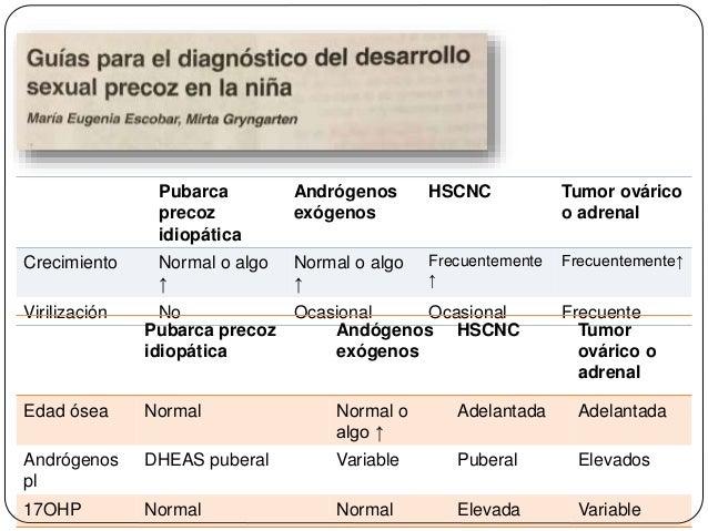 Pubarca precoz idiopática Andrógenos exógenos HSCNC Tumor ovárico o adrenal Crecimiento Normal o algo ↑ Normal o algo ↑ Fr...