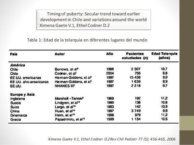 Tabla 1: Edad de la telarquia en diferentes lugares del mundo Ximena Gaete V.1, Ethel Codner D.2Rev Chil Pediatr 77 (5); 4...