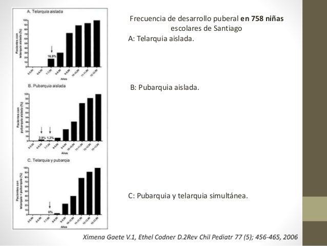 Frecuencia de desarrollo puberal en 758 niñas escolares de Santiago A: Telarquia aislada. B: Pubarquia aislada. C: Pubarqu...