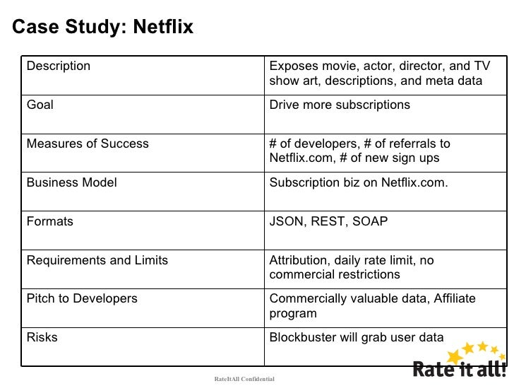 netflix case study essay example Disclaimer: this essay has been submitted by a student this is not an example of the work written by our professional essay writers you can view samples of our professional work here any opinions, findings, conclusions or recommendations expressed in this material are those of the authors and do .