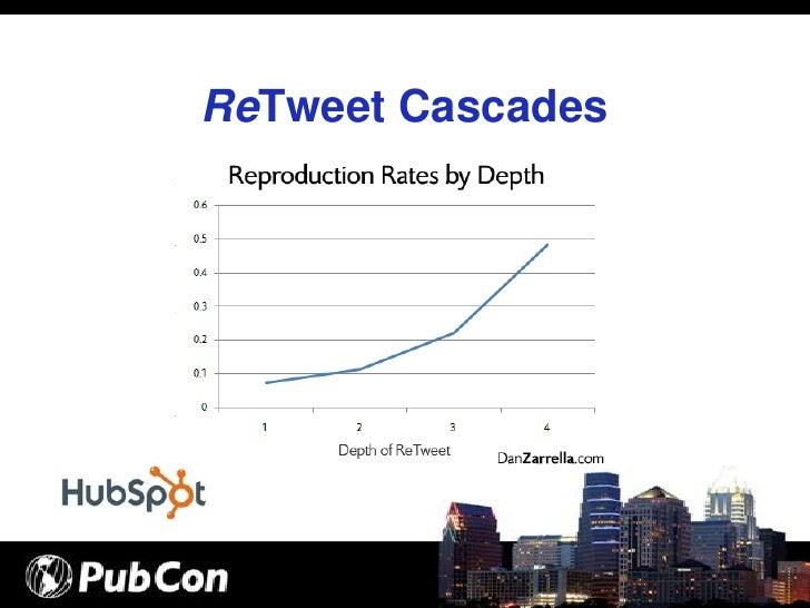 ReTweet Cascades