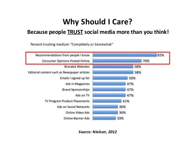 Why Should I Care? Because people TRUST social media more than you think!  Source: Nielson, 2012