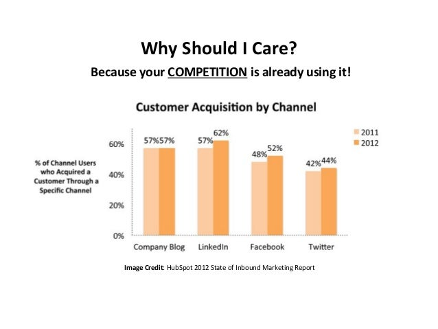 Why Should I Care? Because your COMPETITION is already using it!  Image Credit: HubSpot 2012 State of Inbound Marketing Re...