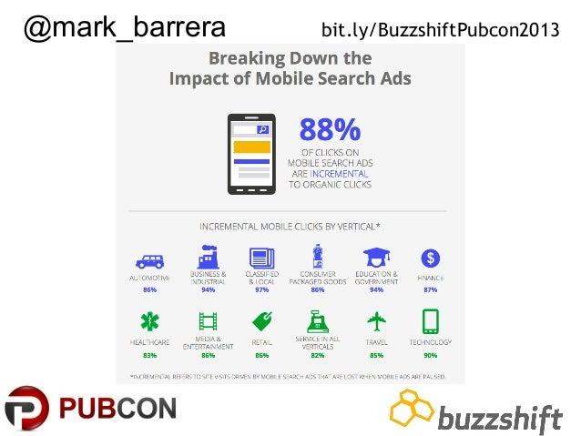 @mark_barrera  bit.ly/BuzzshiftPubcon2013