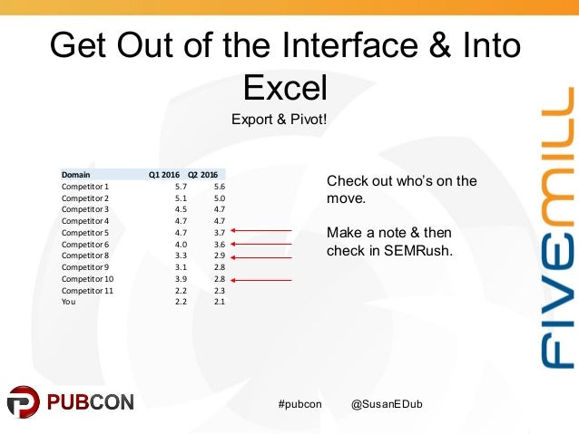 Get Out of the Interface & Into Excel #pubcon @SusanEDub Export & Pivot! Domain Q1 2016 Q2 2016 Competitor 1 5.7 5.6 Compe...