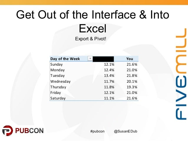 Get Out of the Interface & Into Excel #pubcon @SusanEDub Export & Pivot! Day of the Week capella.edu You Sunday 12.1% 21.6...