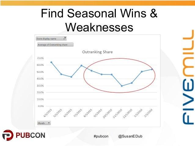 Find Seasonal Wins & Weaknesses #pubcon @SusanEDub