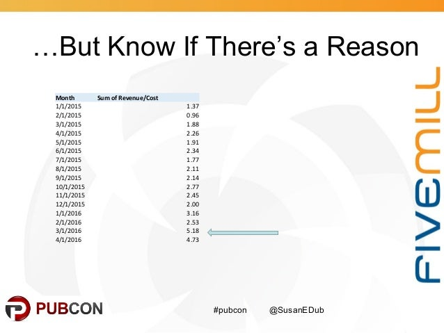 …But Know If There's a Reason #pubcon @SusanEDub Month Sum of Revenue/Cost 1/1/2015 1.37 2/1/2015 0.96 3/1/2015 1.88 4/1/2...