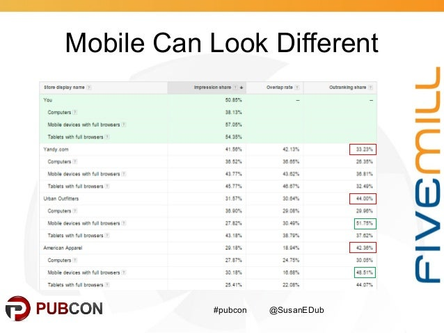 Mobile Can Look Different #pubcon @SusanEDub