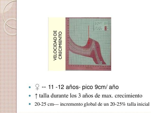 -Inicio puberal suele coincidir con una Edad ósea entre 10,5 a 11 años Menarquia – 12,6 años (sesamoideo)
