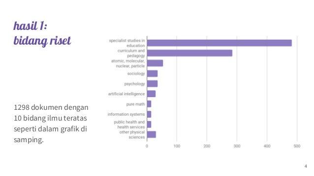 hasil 1: bidang riset 4 1298 dokumen dengan 10 bidang ilmu teratas seperti dalam grafik di samping.