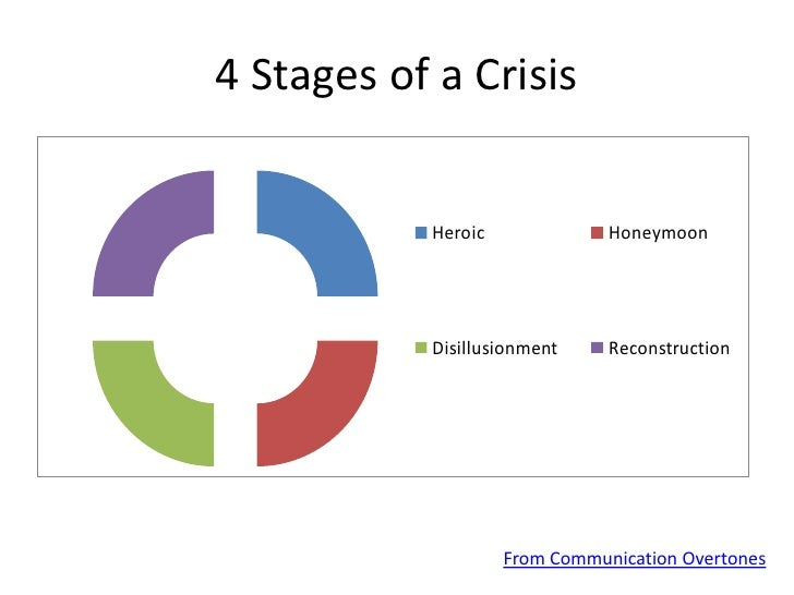 the four stages of a crisis management essay Crisis intervention team  the four phases of emergency management mitigation mitigation refers to measures that reduce the chance of an emergency happening, or .