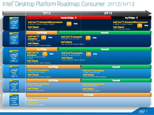 3 4 intel desktop platform roadmap