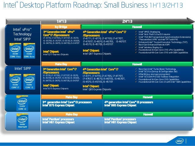7 intel desktop platform roadmap