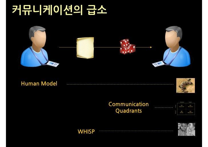 커뮤니케이션의 급소     Human Model                         Communication                         Quadrants                 WHISP