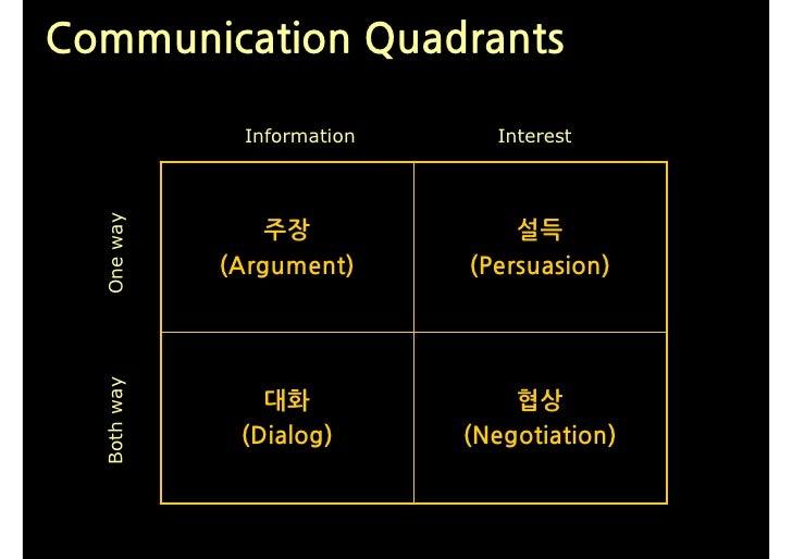 Communication Quadrants                Information     Interest   One way                      주장             설득          ...