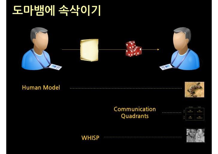 도마뱀에 속삭이기     Human Model                         Communication                         Quadrants                 WHISP