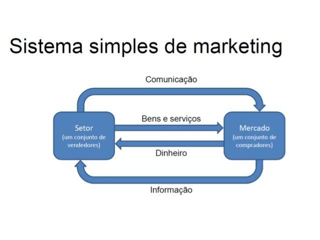 Descreva a evolução do Marketing no períodoAnos 2000 a 2012•••••