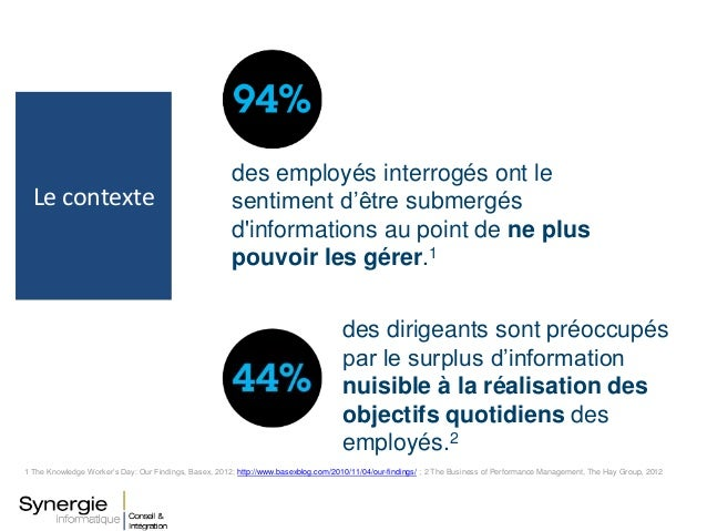Le contexte 1 The Knowledge Worker's Day: Our Findings, Basex, 2012; http://www.basexblog.com/2010/11/04/our-findings/ ; 2...
