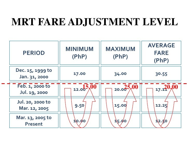 MRT3<br />INCOME STATEMENT<br />As of December 31, 2010<br />(Php '000)<br />Gross IncomeP  1,916,564<br />    Farebo...