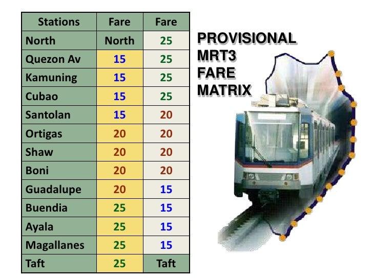 PAGHAHAMBING NG PASAHE<br />AIRCON BUS vs. MRT<br />MRT<br />Average fare P19.00 / 8 km.<br />Sa Buong 16.9 km. =  P25.00<...
