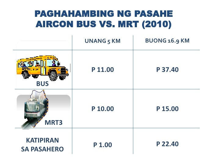 Tumatakbo ang MRT mula</li></ul>  5 a.m. hanggang 11 p.m.<br />  araw-araw<br />