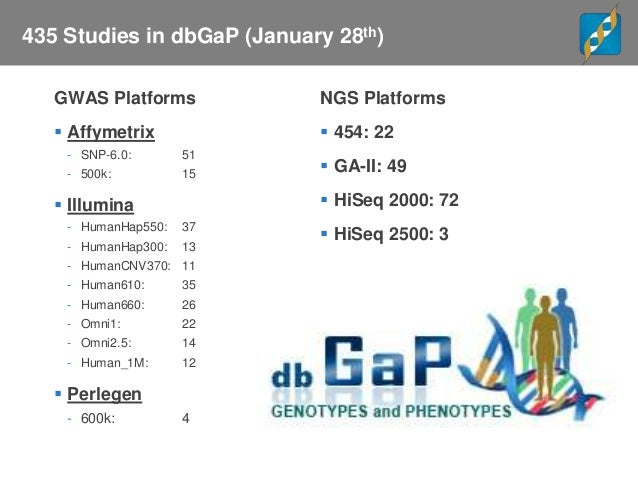 Genome - Wide Association Studies (GWAS) Policy