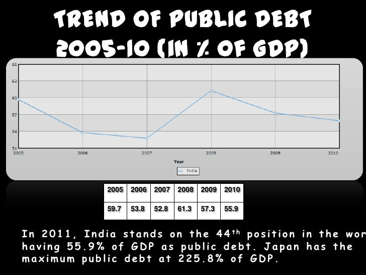 public debt in india To understand the concept of fiscal deficit and public debt and the difference between both of them, there are certain things we need to know first before proceeding with the actual concept.
