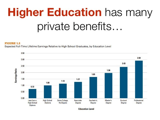 higher education not as beneficial as If higher education were a public good because higher education is not a public good public good is an economic term with a narrow definition.