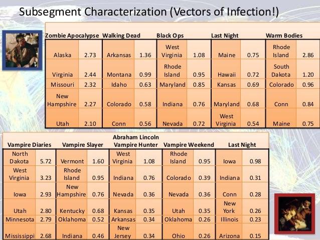 Subsegment Characterization (Vectors of Infection!)             Zombie Apocalypse Walking Dead                        Blac...