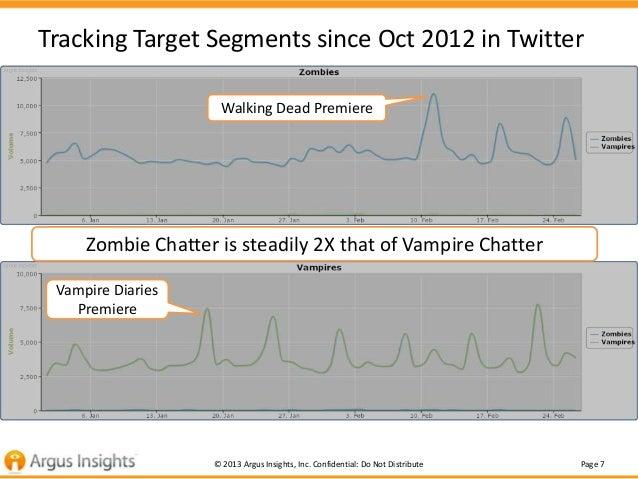 Tracking Target Segments since Oct 2012 in Twitter                    Walking Dead Premiere     Zombie Chatter is steadily...