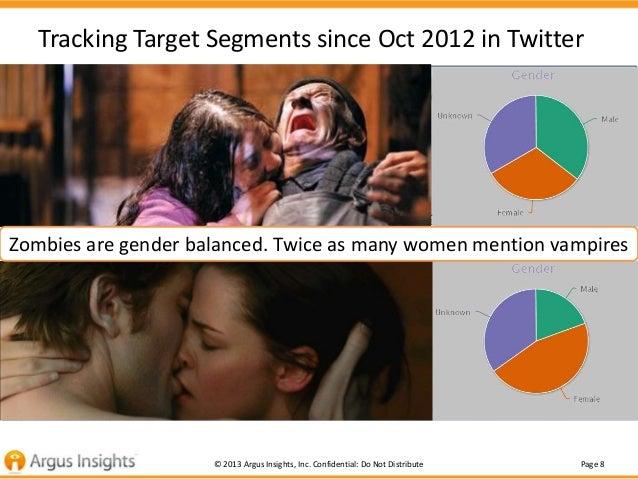 Tracking Target Segments since Oct 2012 in Twitter                        Walking Dead PremiereZombies Zombie Chatter is s...