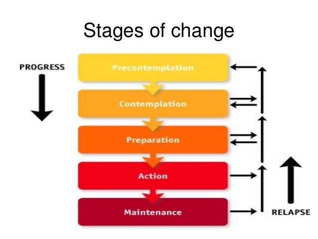 stage models in health promotion This briefing note introduces the stages model in public policy, a model that  allows  we move on to examine how this model can guide public health actors, .