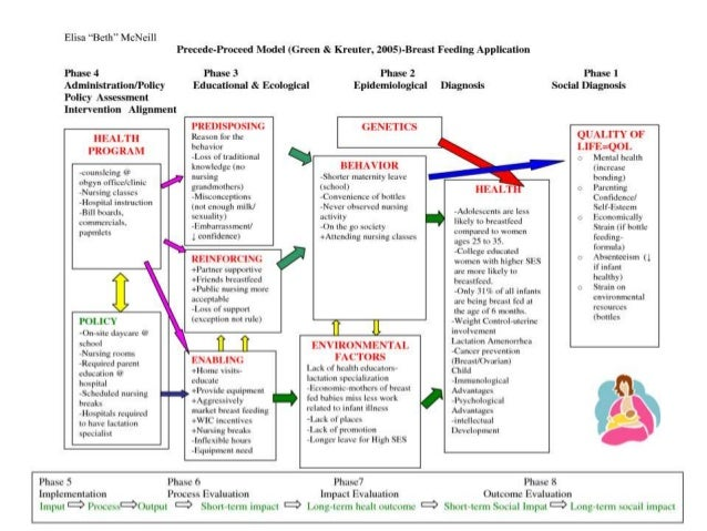 precede proceed model to educate family with school children View mandy chan's a passion to work in the public health field to educate and the health program was created using the precede-proceed model and.