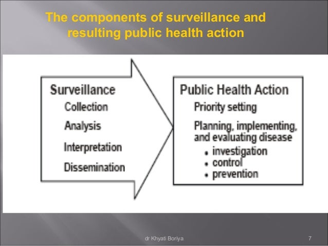 public surveillance Understanding the benefits of security and surveillance by pro-vigil   may 4, 2016 when it comes to the purpose behind public video surveillance and real time video monitoring, deterrence is still the primary objectiveit's a heavily researched subject.